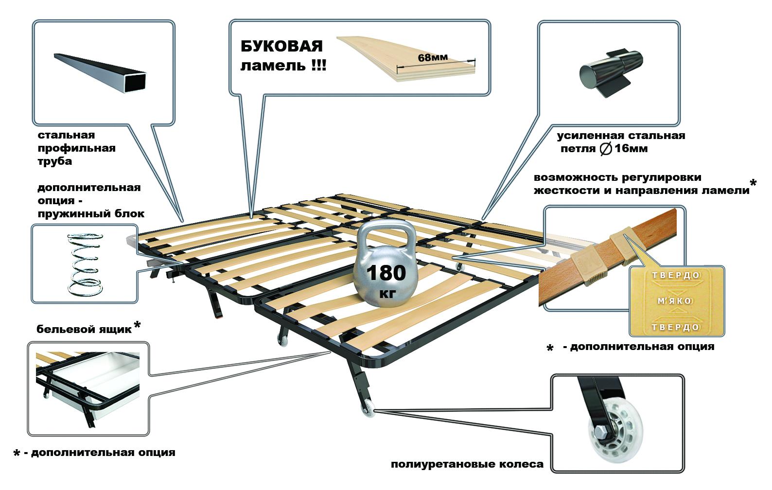 инструкция по сборке дивана пантограф